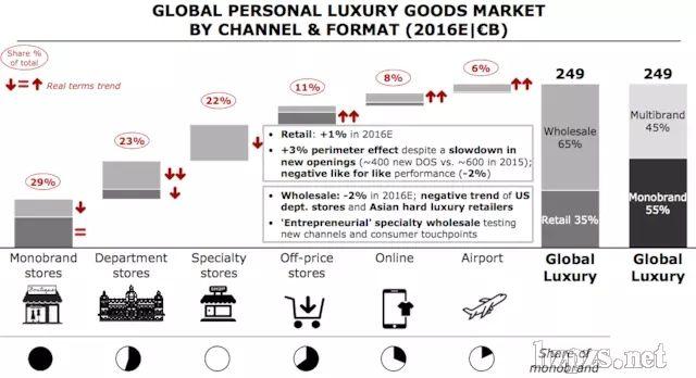 成了增长最快的销售渠道-奢侈品行业报告说个人奢侈品中化妆品最受